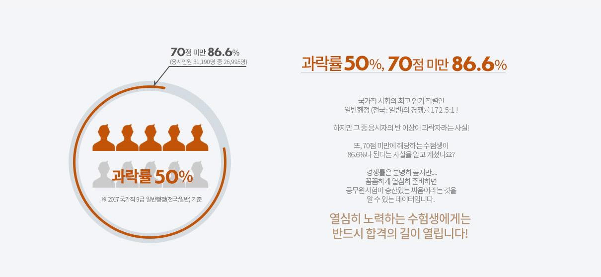과락률 50%, 70점 미만 86.6%!