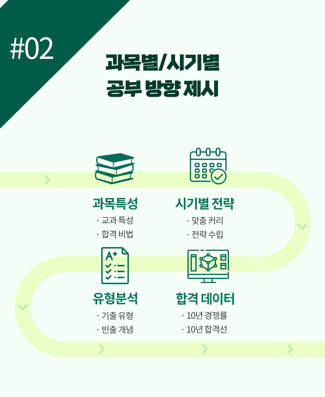 2. 과목별/시기별 공부 방향 제시