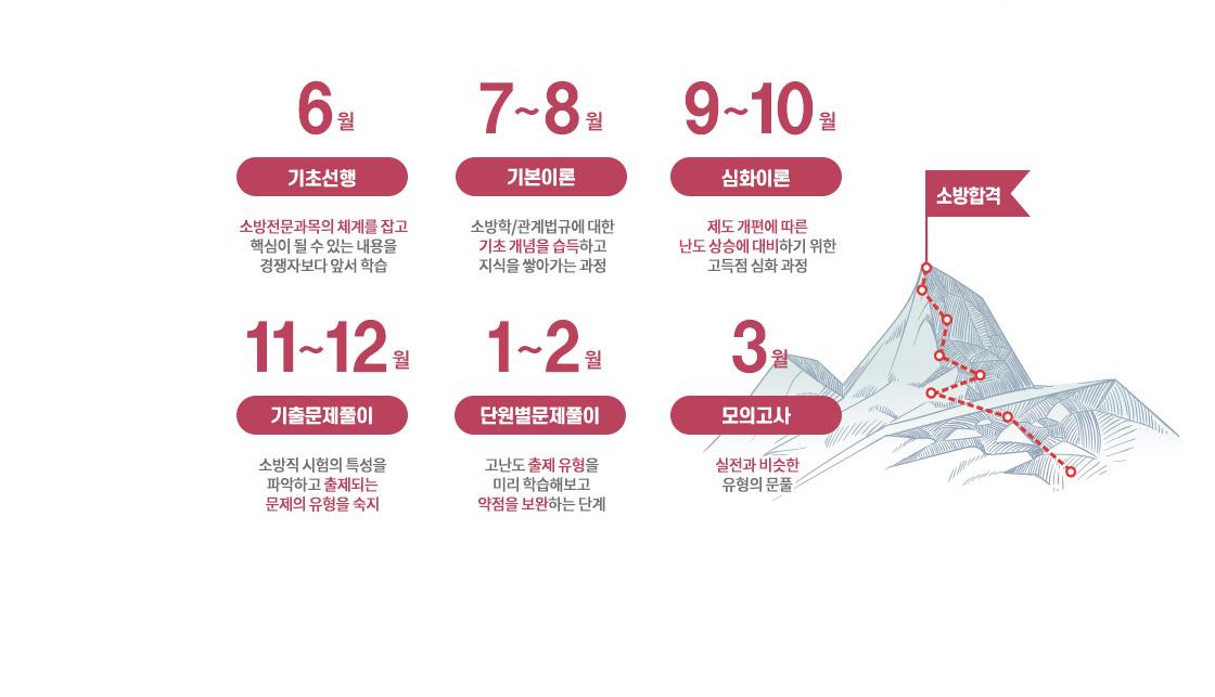 행정학 소개