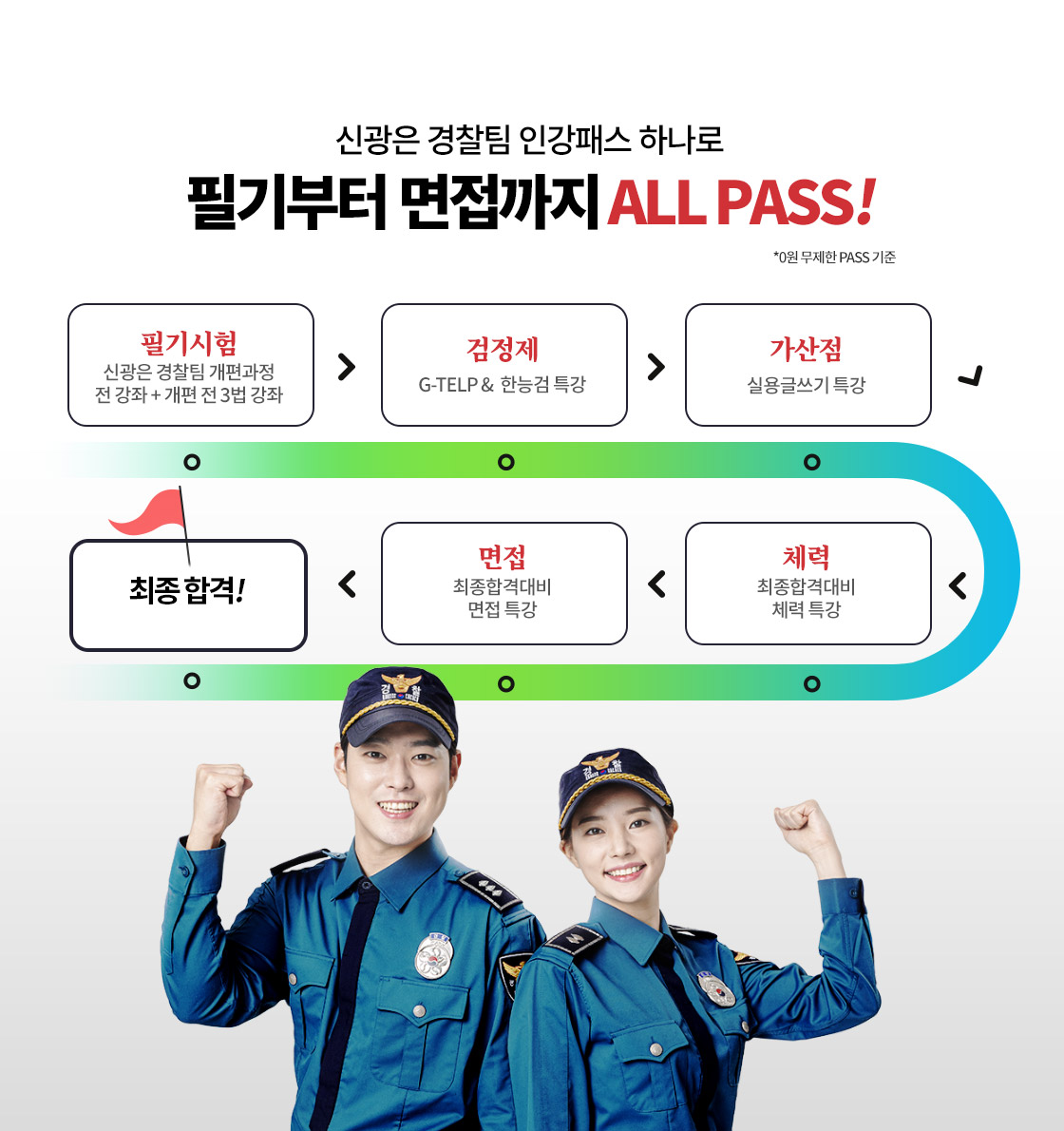 all pass